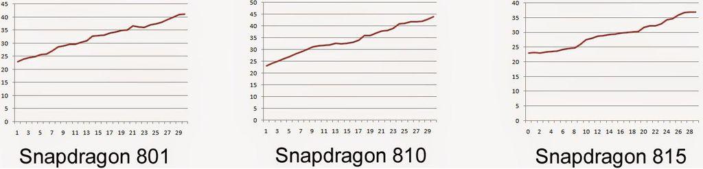 Snapdragon 801 vs 810 vs 815