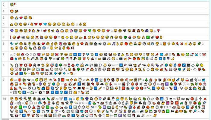 10 emojis mas utilizados