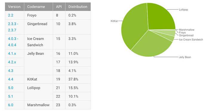 25% usuarios Lollipop