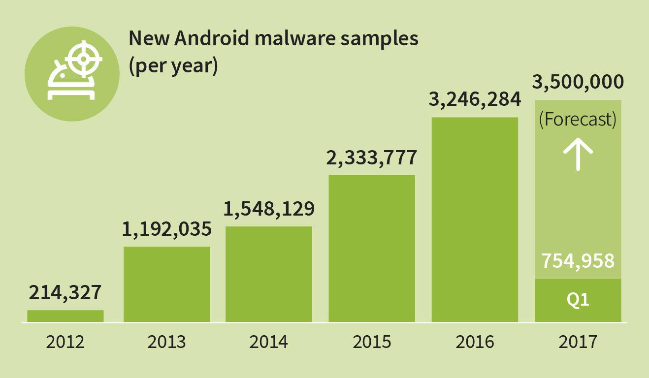 Infecciones de dispositivos Android en 2017