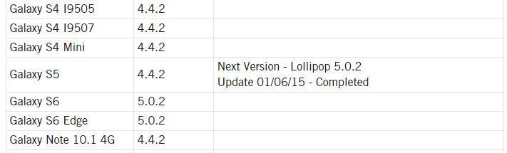 Android 5.0.2 para Galaxy S5 disponible