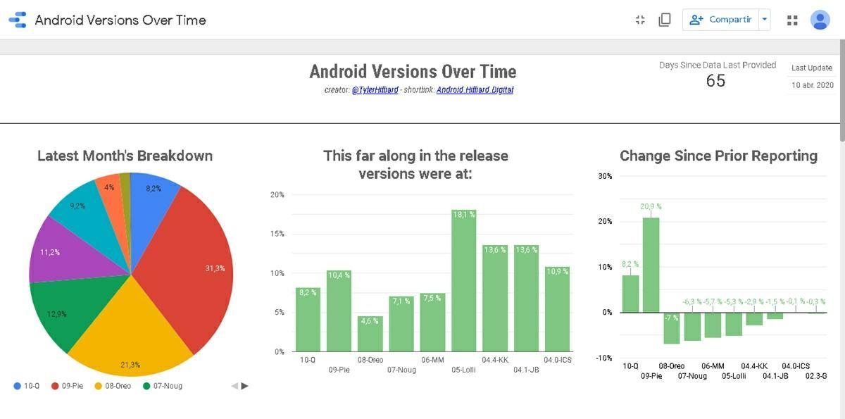 Android Hilliard Digital proyecto para ver cantidad de moviles que tiene cada version de android