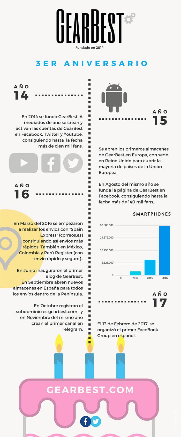 Aniversario Gearbest Espana