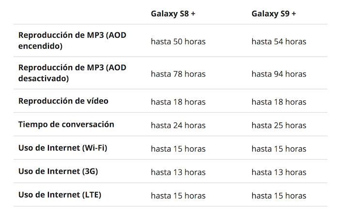 Bateria Galaxy S8 Plus vs Galaxy S9 Plus