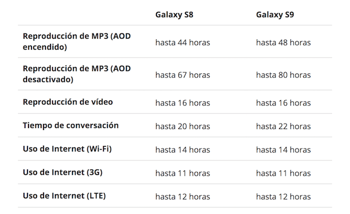Bateria Galaxy S8 vs Galaxy S9