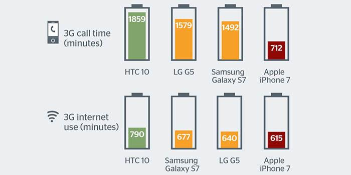 bateria-iphone-7-mala