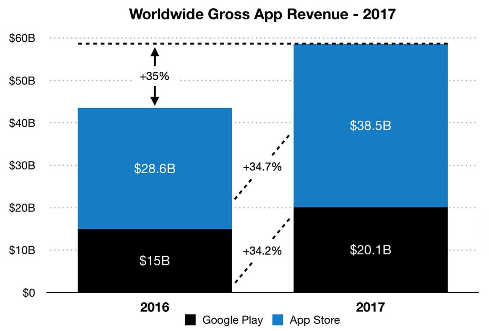 Ingresos Google Play App Store 2017