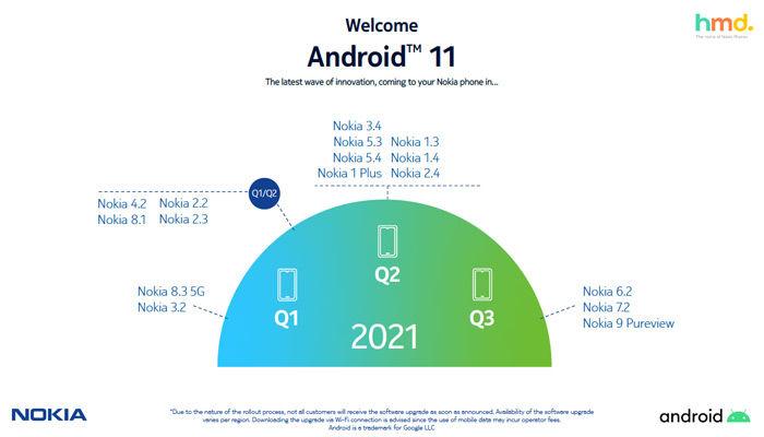 Calendario actualizacion Android 11 Nokia
