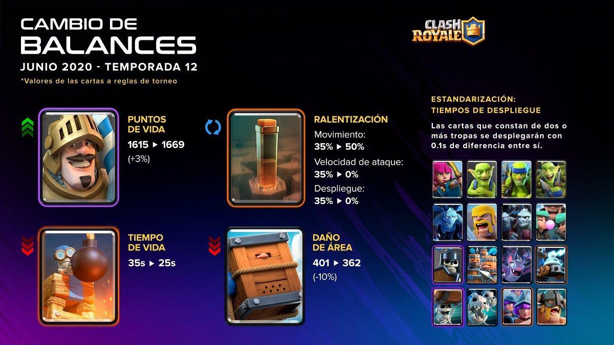 Cambios de balance de la temporada 12 de Clash Royale
