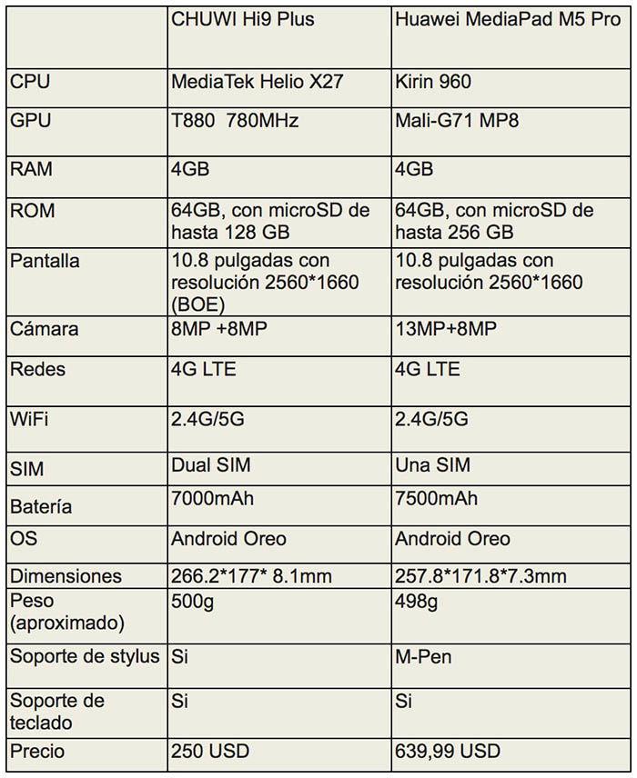 Chuwi Hi9 Plus vs MediaPad M5 Pro