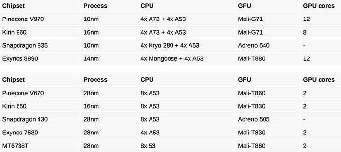 Comparativa Xiaomi Pinecone