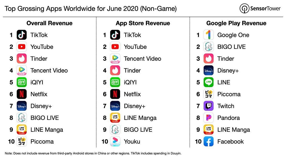 Cuales son las 5 aplicaciones de movil que mas dinero ingresaron en junio de 2020