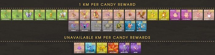 cuanto-caminar-pokemon-go-caramelos-1