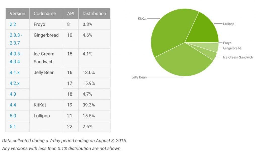 Cuota de usuarios de Android Agosto 2015