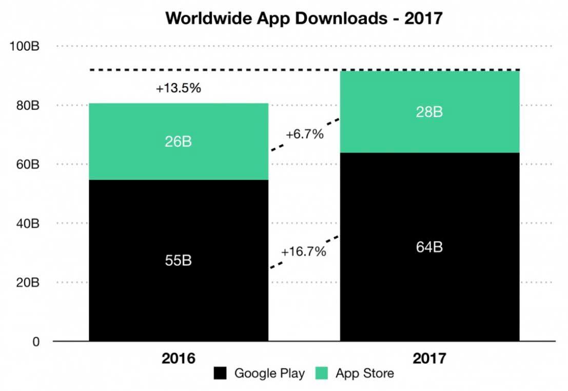 Descargas Google Play App Store 2017