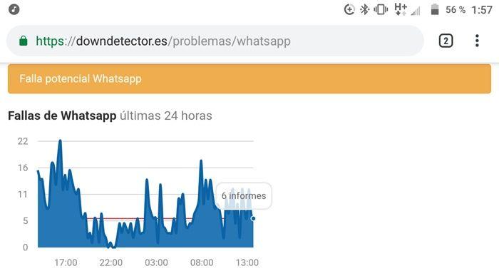 Problemas do DownDetector WhatsApp