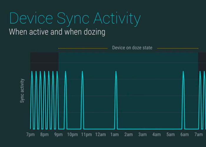 Doze dobla la batería en Google Nexus 9