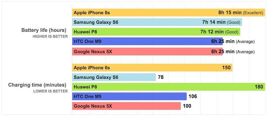 Duración batería Nexus 5X