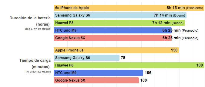 Duración de batería del Nexus 5X