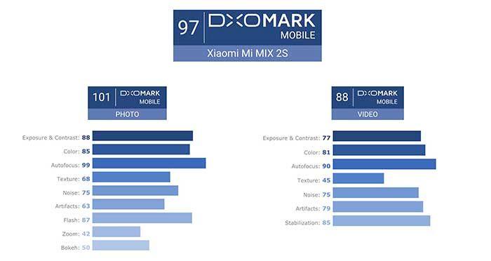 DxOMark Mi Mix 2S