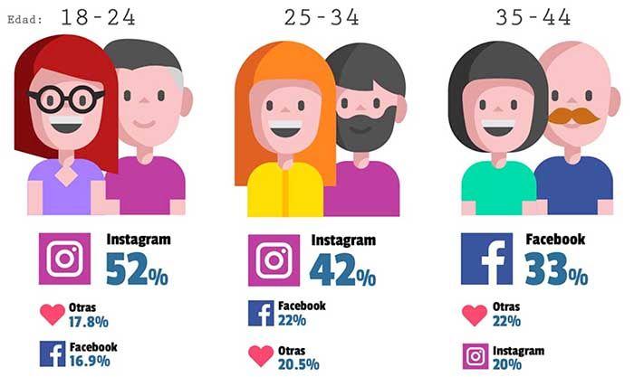 España liga por Instagram y Facebook