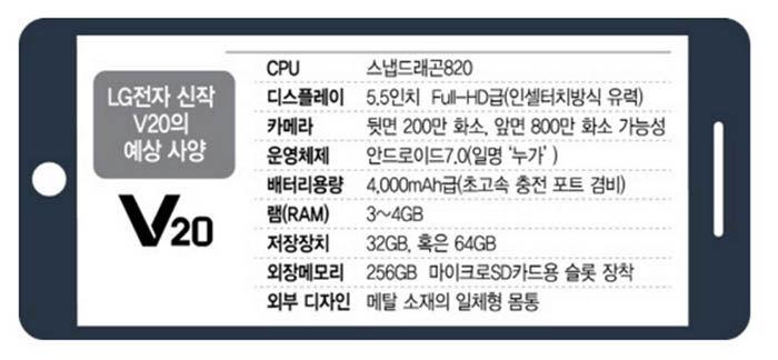Especificaciones LG V20
