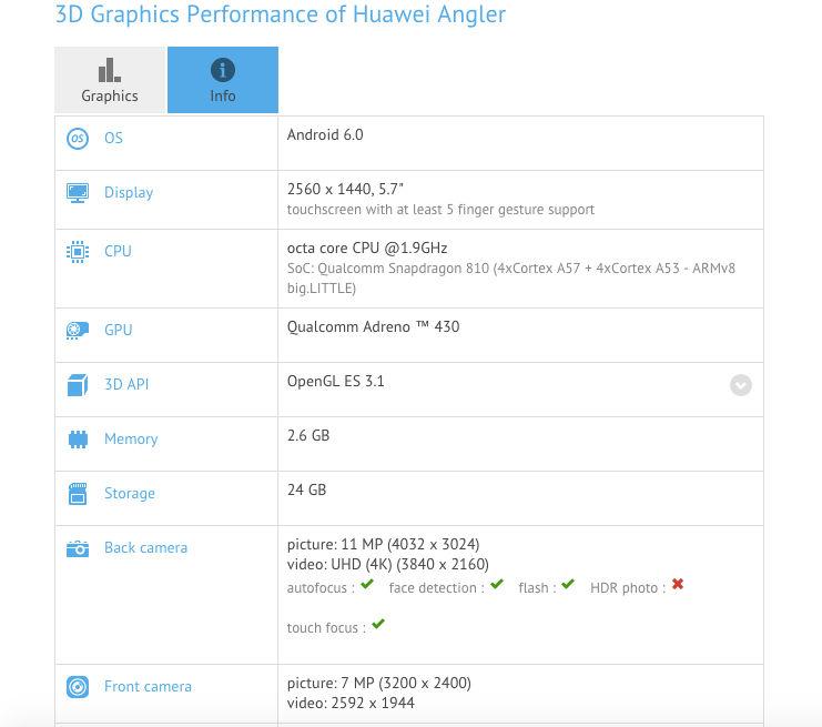 Especificaciones del Huawei Nexus 6 que apuntan a finales