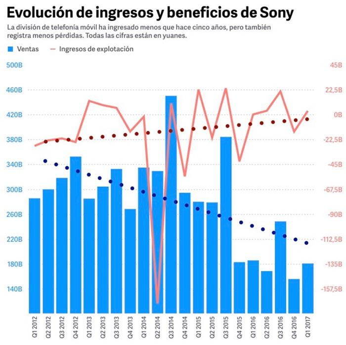 Evolucion ingresos beneficios Sony