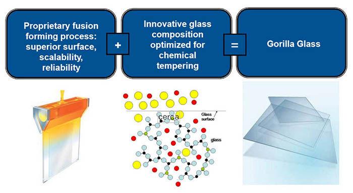 Fabricacion Gorilla Glass