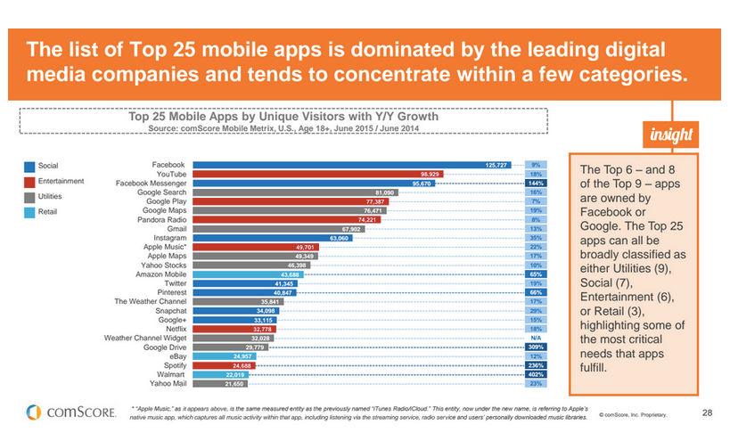 Facebook es la app más popular