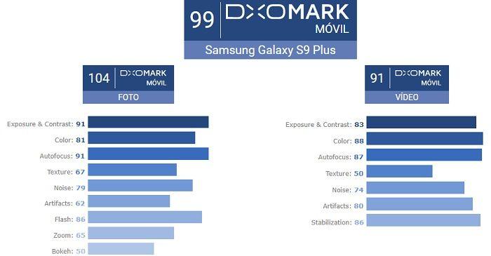 Galaxy S9 Plus DxOMark puntaje