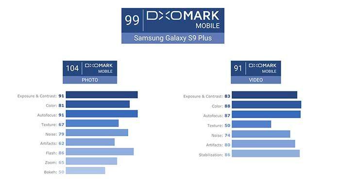 Galaxy S9 Plus DxOMark resultado