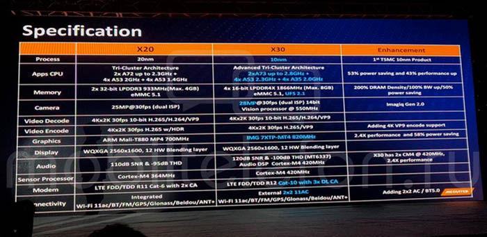 helio-x30-especificaciones