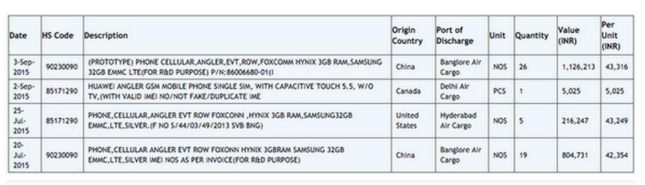 Huawei Nexus 6 podría contar con una pantalla de 5,5 pulgadas