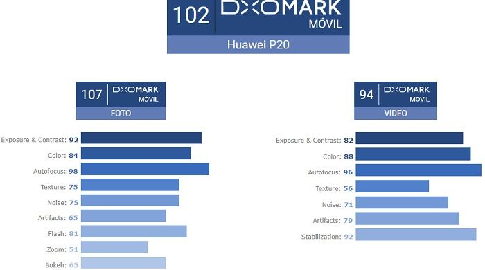 Huawei P20 DxOMark puntaje