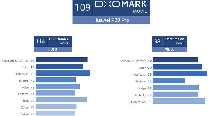 Huawei P20 Pro DxOMark puntaje