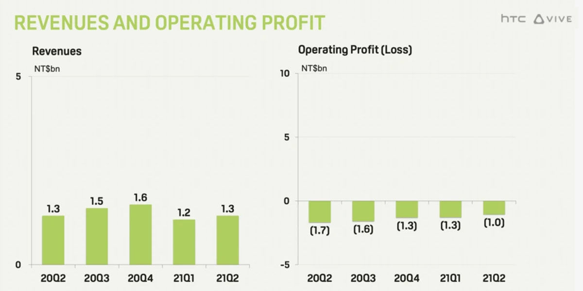 Informe o reporte de ingresos, ganancias y margen operativo de HTC este trimestre de 2021