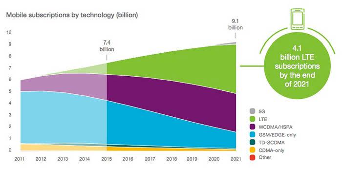 Líneas telefonía móvil en 2021
