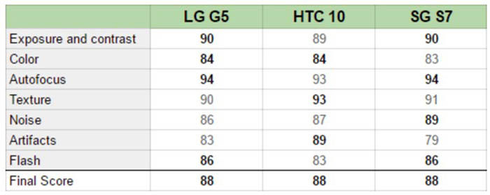 LG G5 Galaxy S7 y HTC 10 en DxOMark