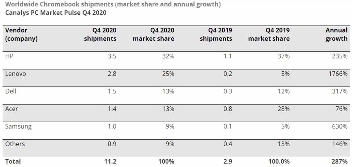 Las empresas que vendieron más Chromebooks en el último trimestre de 2020