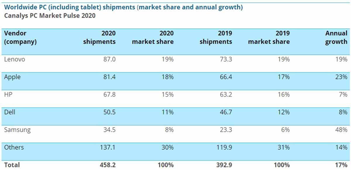 Las marcas que más han vendido tablets y PCs en 2020