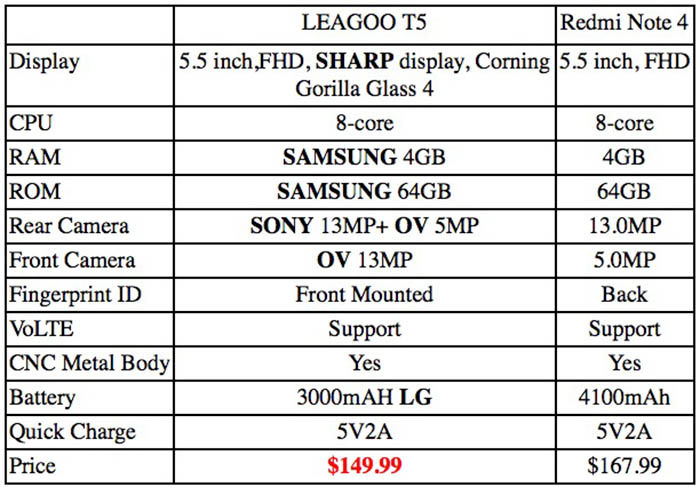 Leagoo T5 vs Redmi Note 4
