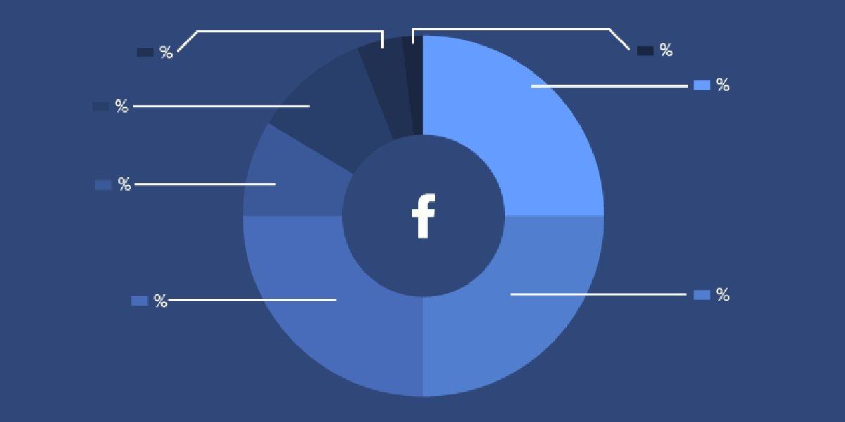 Likulator la app para ganar Me Gusta en Facebook