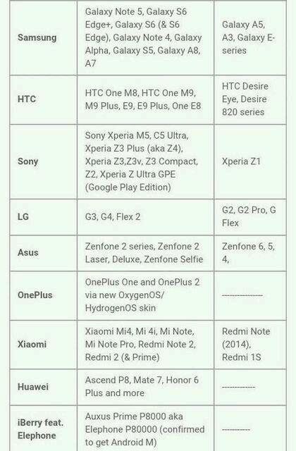 Lista completa de móviles con Android 6.0 Marshmallow