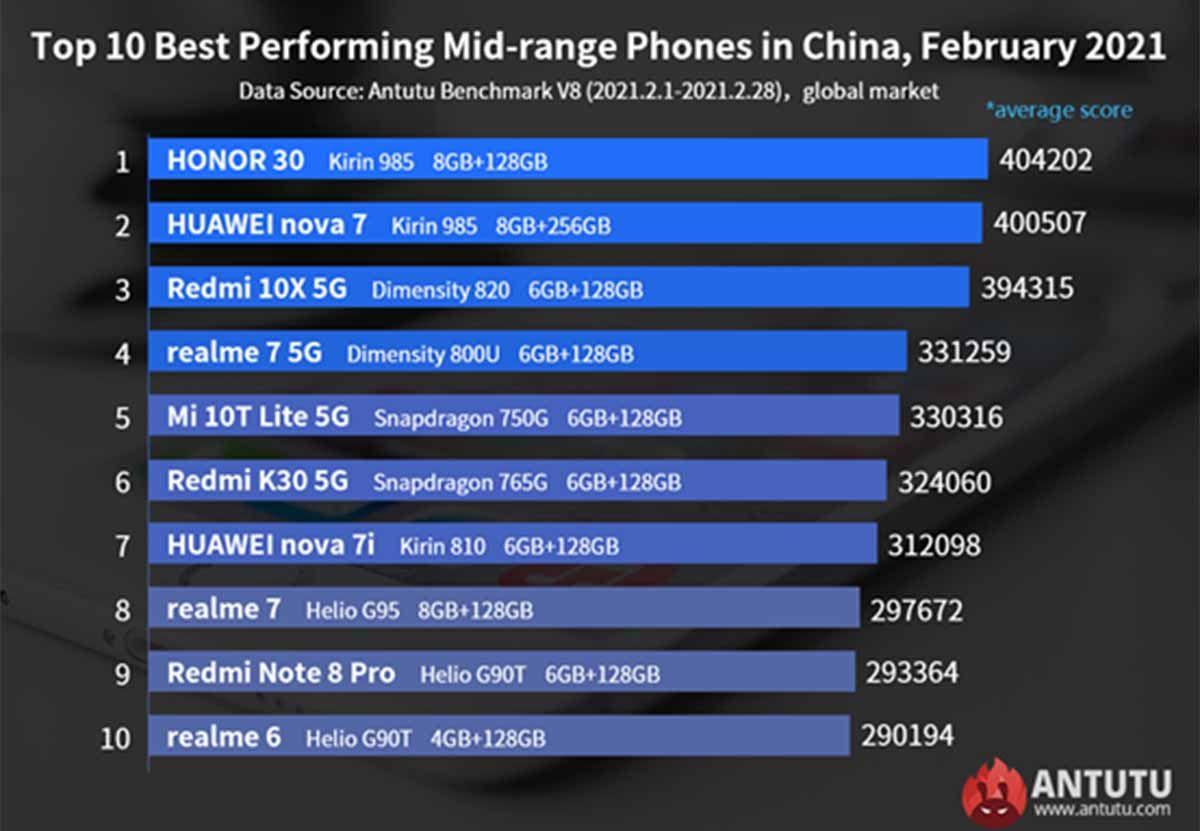 Los 10 móviles de gama media más potentes en marzo de 2021 de acuerdo con AnTuTu