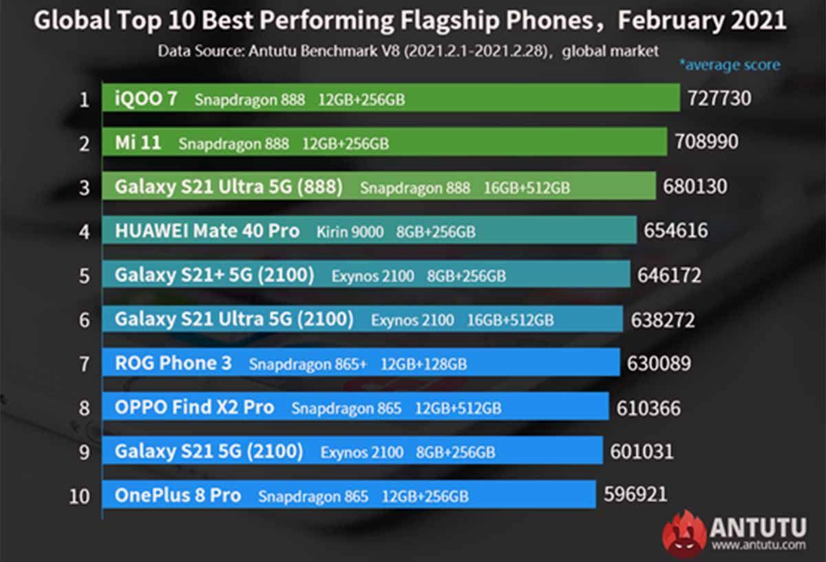 Los 10 smartphones más potentes en marzo de 2021 según AnTuTu