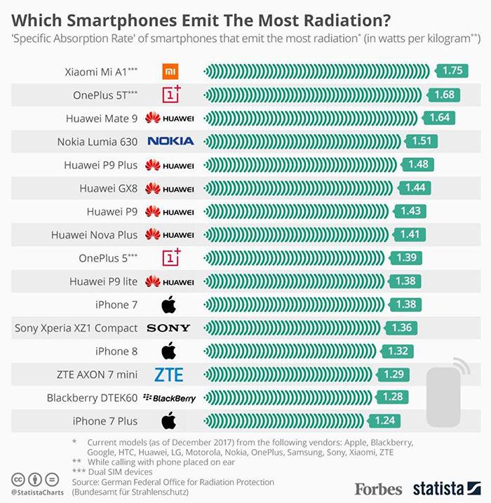 Los moviles que mas radiacion emiten del mercado