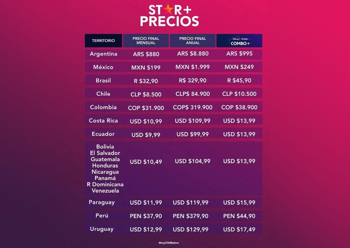 Los precios que cuesta contratar o suscribirse a Star Plus en todos los países disponibles de Latinoamérica