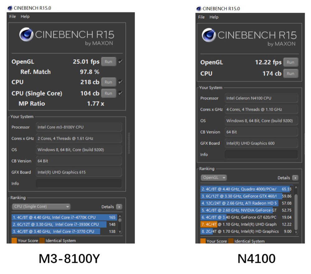 M3 8100Y VS N4100 CINEBENCH