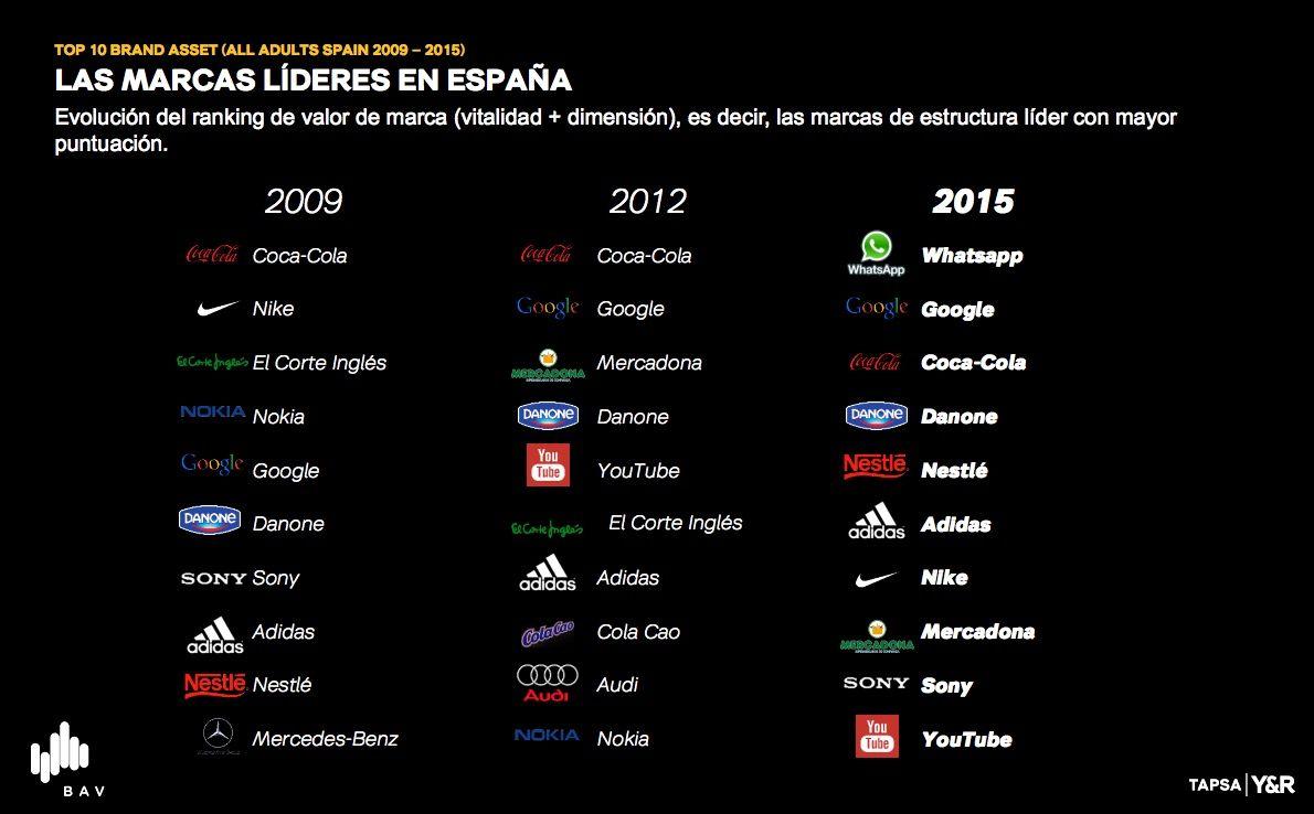 Marcas líderes en España 2015
